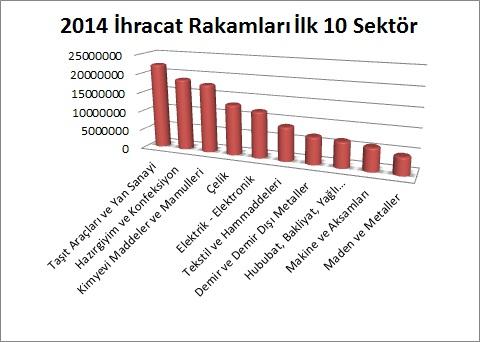 SEKTORE_GORE_IHRACAT_RAKAMLARI_ver2